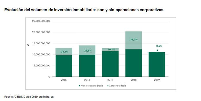 inversion inmobiliaria en 2019