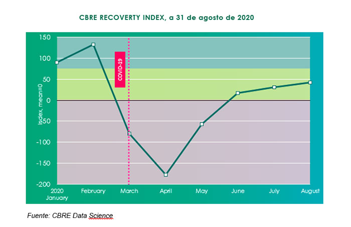 CBRE Recovery Index
